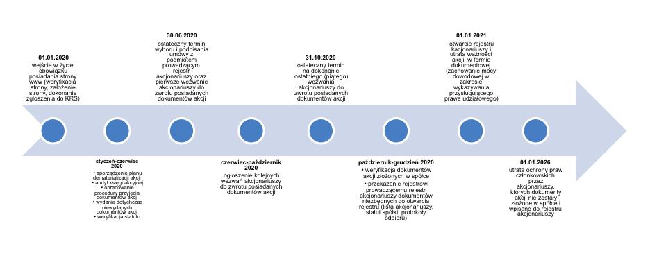 timeline-riw-dematerializacja